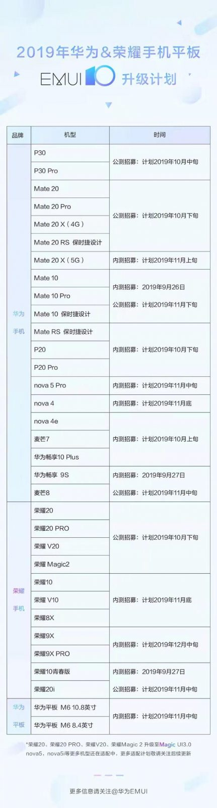 EMUI-10-eligible-devices-list