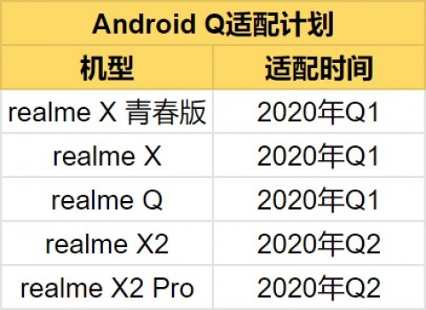Realme Android 10 update schedule for China