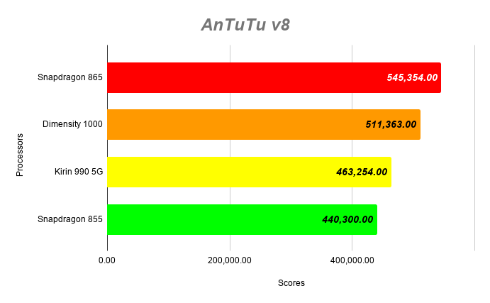 MediaTek Dimensity 1000 vs Snapdragon 865 vs 855 vs Kirin 990 5G Antutu V8 Scores
